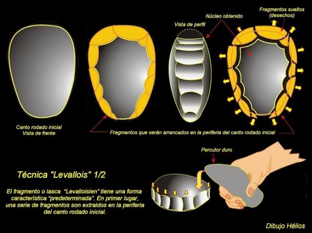 Proceso de talla mediante la técnica Levallois