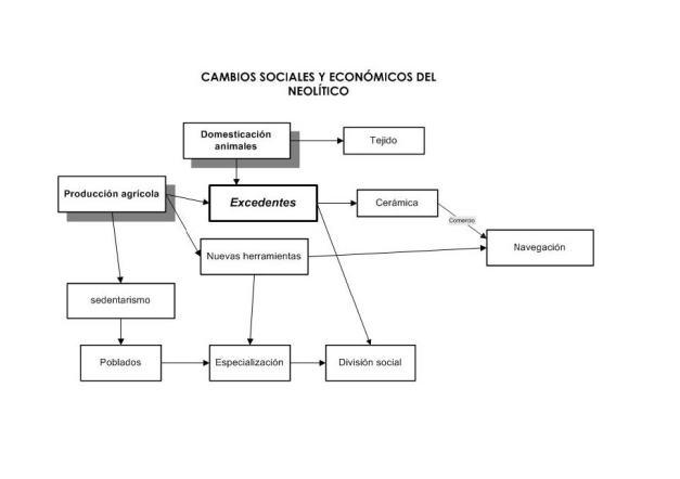 Esquema muy simplificado sobre las diferencias socioeconómicas del neolítico