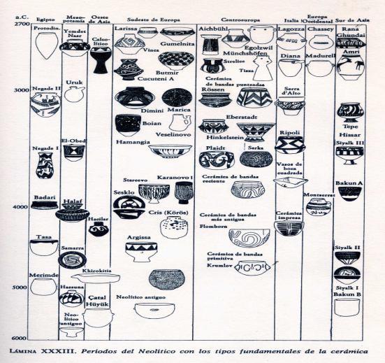 Gran esquema de clasificación de las principales cerámicas neolíticas no solo europeas
