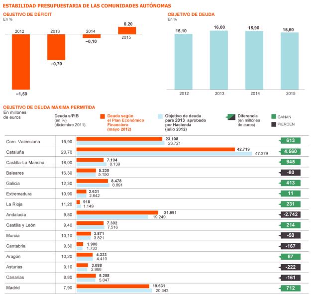 Gráficos recopilatorios de la estabilidad presupuestaria de las comunidades autónomas