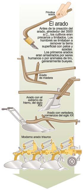 Imagen simple que muestra la evolución por lo general del arado desde su aparición