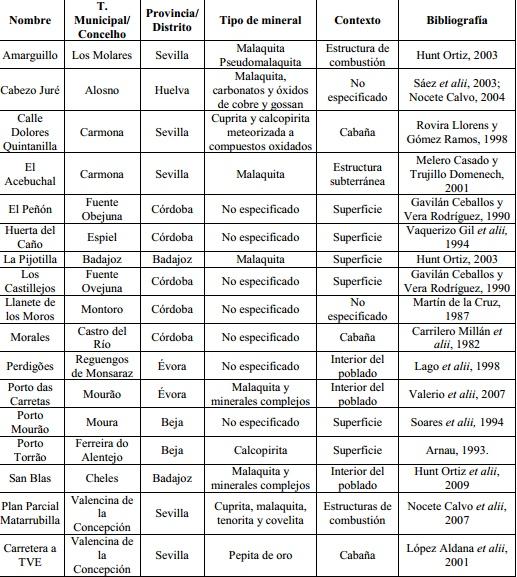 Tabla que muestra la distribución de hallazgos de minerales en el suroeste de la Península Ibérica durante el calcolítico