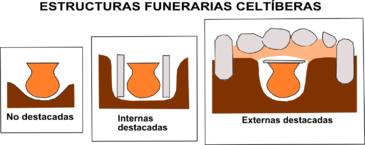 Esquema con los tres tipos básicos de estructuras funerarias celtíberas