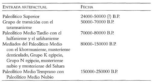 Esquema de las fases del Paleolítico Medio egipcio, en orden inverso (empieza desde abajo)