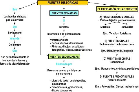Un buen esquema con el que entender qué son las fuentes históricas de conocimiento