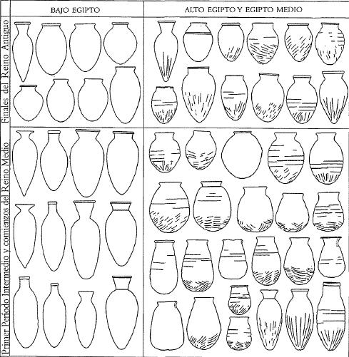 Mapa que muestra la evolución morfológica cerámica desde finales del Reino Antiguo, y por zonas de Egipto