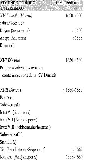 Cronología y reyes de las dinastías egipcias del Segundo Periodo Intermedio