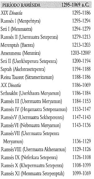 Cronología de los reyes egipcios del periodo ramésida, es decir, entre la dinastía XIX y XX