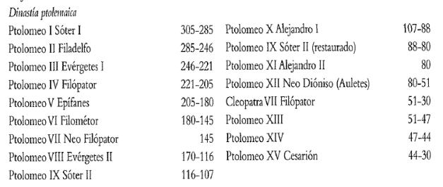 Cronología y principales soberanos de la Dinastía ptolemaica