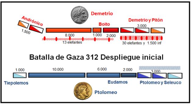 Imagen que muestra la disposición inicial de ambos bandos en la Batalla de Gaza del 312 a.C.