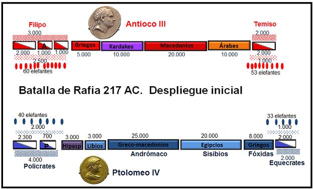 Imagen que muestra la disposición inicial de ambos bandos en la Batalla de Rafia del 217 a.C.