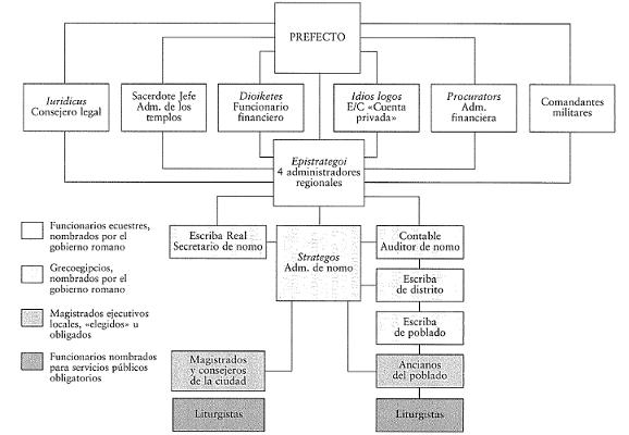 Organigrama que muestra la estructura burocrática del Egipto romano