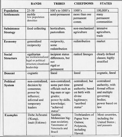 Clasificación antropológica de las sociedades, según Elman Service (en inglés)