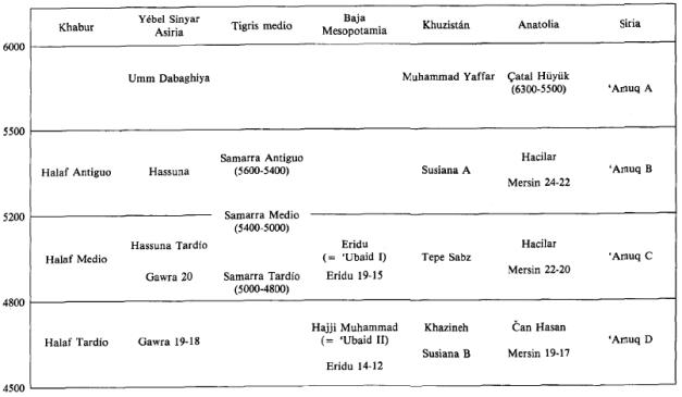 Esquema cronológico de las distintas fases culturales del Neolítico en Próximo Oriente