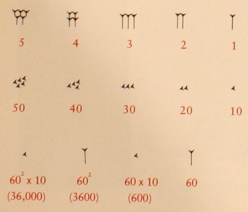 Números en escritura cuneiforme