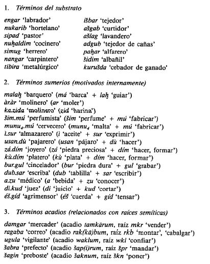 Algunos términos de los tres grandes grupos linguisticos (Liverani, 2012)