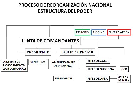 Estructura del poder durante el Proceso de Reorganización Nacional