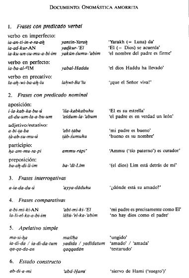 Algunos ejemplos de la onomástica amorrita con sus traducciones