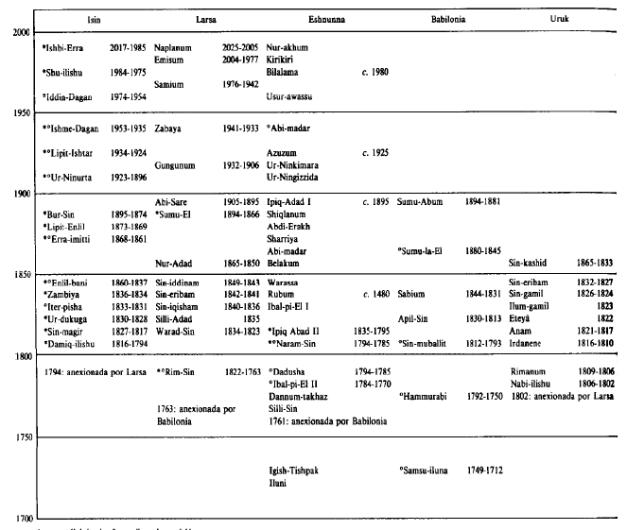 Cronología general del periodo de Isin-Larsa por ciudades