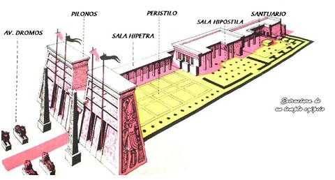 Templo egipcio. A la zona del Santuario, donde se establecía la imagen del culto al dios, solo podían acceder los sacerdotes de más rango dedicados al culto de esa divinidad