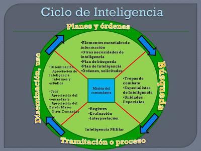 El círculo del ciclo de inteligencia