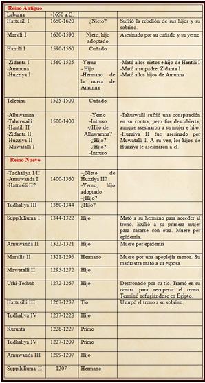 Lista de todos los reyes hititas de los distintos periodos con sus respectivas cronologías
