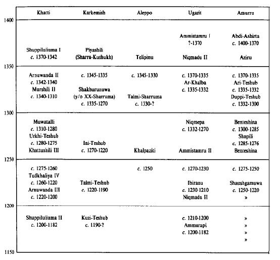 Cronología de Siria y Anatolia entre el siglo XV y el XII a.C.