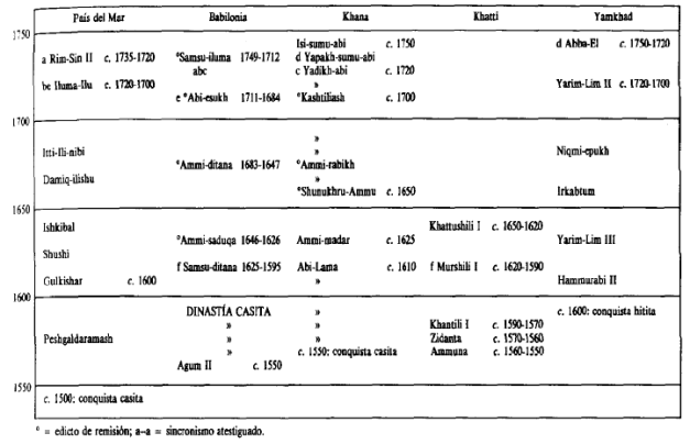 Cronología mesopotámica durante los dos siguientes siglos a la muerte de Hammurabi
