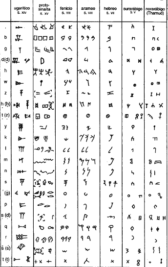 Difusión y evolución del alfabeto en el mundo semita