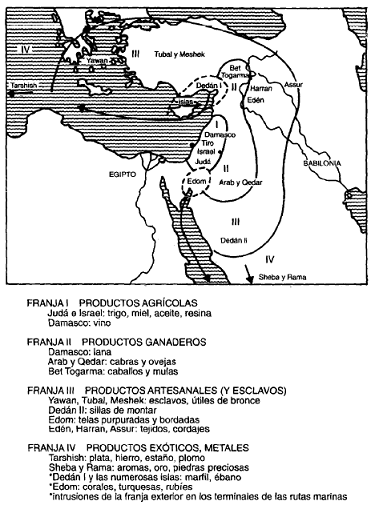 La red comercial de Tiro según el profeta Ezequiel