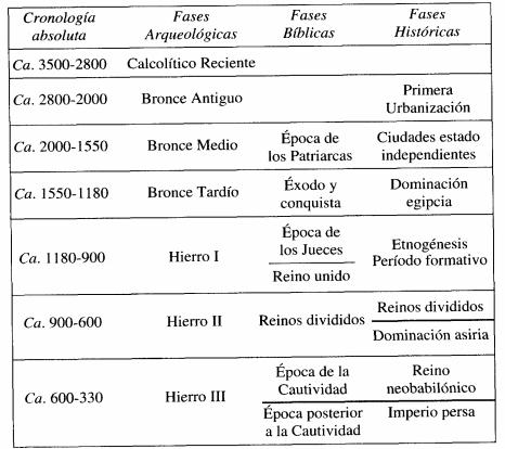 Periodización general de la Historia antigua de Israel