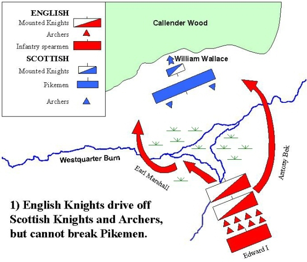 Primera fase de la Batalla de Falkirk