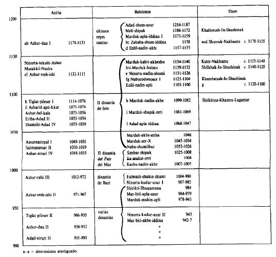 Cronología mesopotámica entre el 1200 y el 900 a.C.