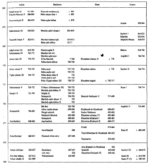 Cronología mesopotámica entre el 900 y el 600 a.C.
