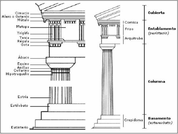 Caracter sticas de la arquitectura griega for Arte arquitectura definicion