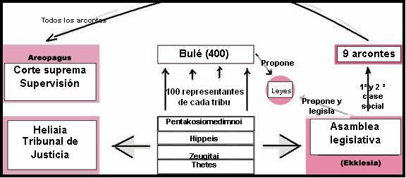 Esquema explicativo de las distintas reformas de la Constitución ateniense de Solón